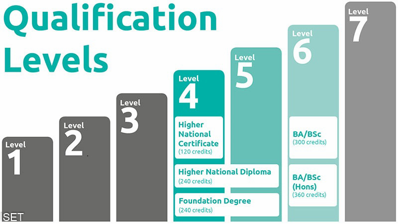 canada qualifications